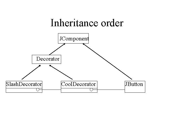 Inheritance order JComponent Decorator Slash. Decorator Cool. Decorator JButton