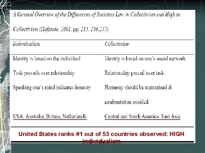United States ranks #1 out of 53 countries observed: HIGH individualism