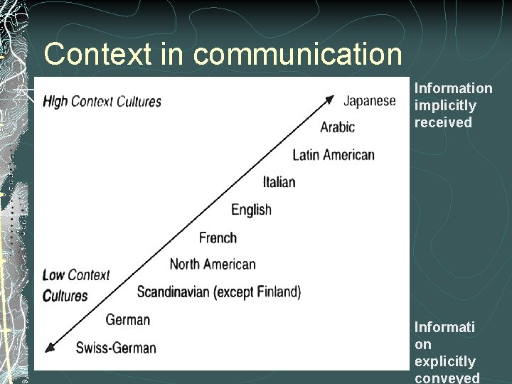Context in communication Information implicitly received Informati on explicitly conveyed