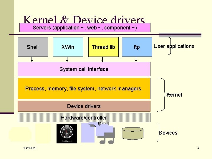 Kernel & Device drivers Servers (application ~, web ~, component ~) Shell XWin Thread