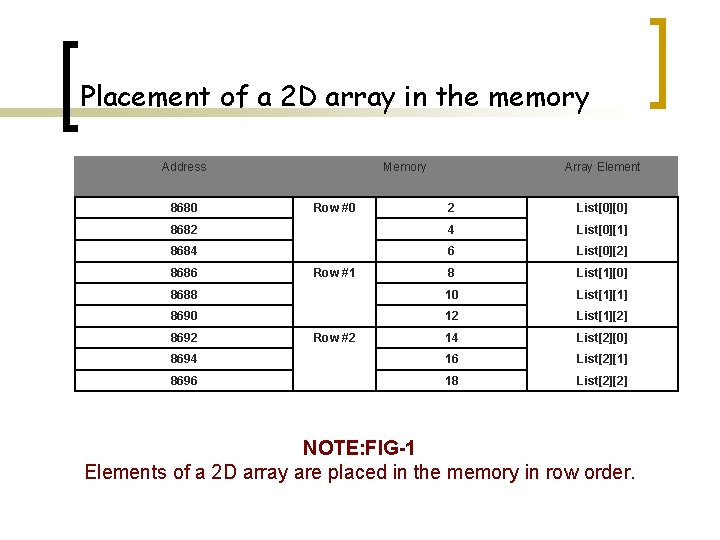 Placement of a 2 D array in the memory Address 8680 Memory 2 List[0][0]