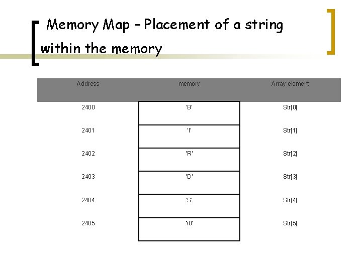 Memory Map – Placement of a string within the memory Address memory Array element