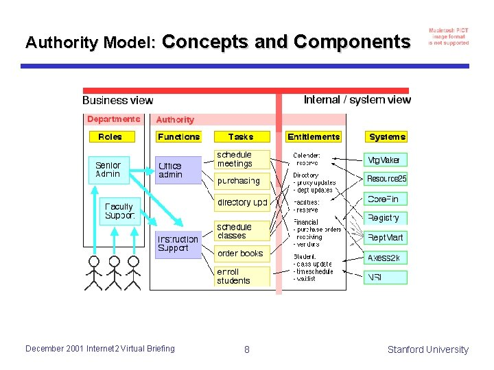 Authority Model: Concepts and Components December 2001 Internet 2 Virtual Briefing 8 Stanford University