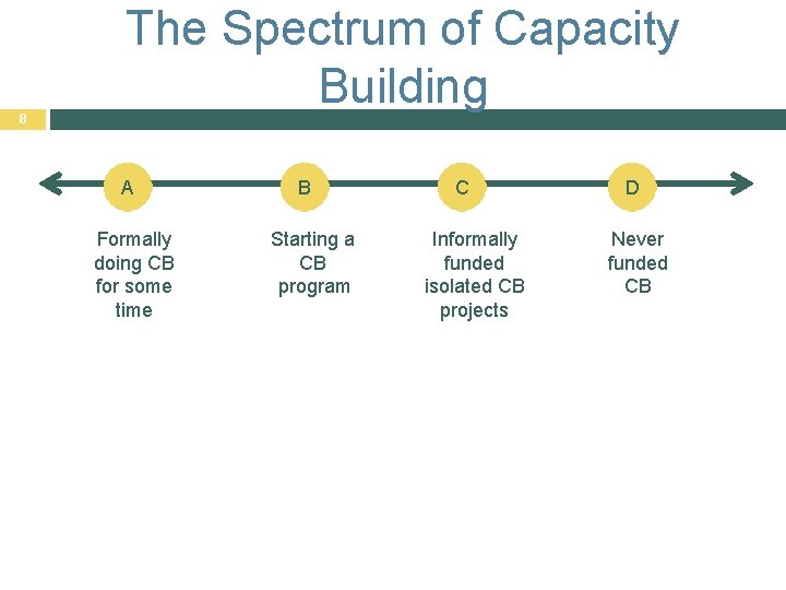 8 The Spectrum of Capacity Building A Formally doing CB for some time B