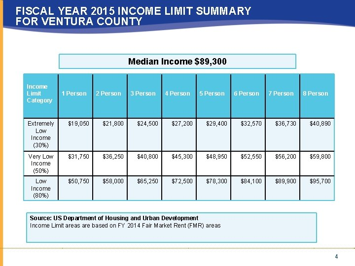 FISCAL YEAR 2015 INCOME LIMIT SUMMARY FOR VENTURA COUNTY Median Income $89, 300 Income