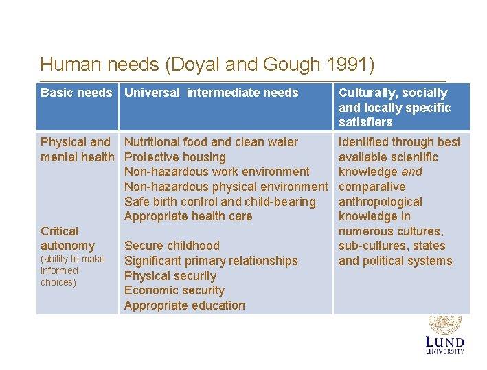 Human needs (Doyal and Gough 1991) Basic needs Universal intermediate needs Culturally, socially and