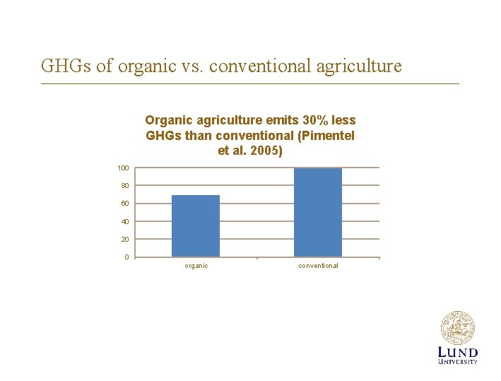 GHGs of organic vs. conventional agriculture Organic agriculture emits 30% less GHGs than conventional