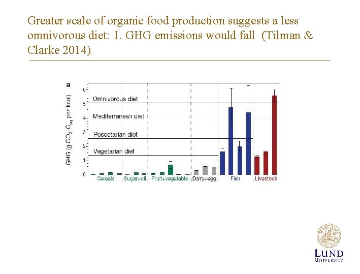 Greater scale of organic food production suggests a less omnivorous diet: 1. GHG emissions