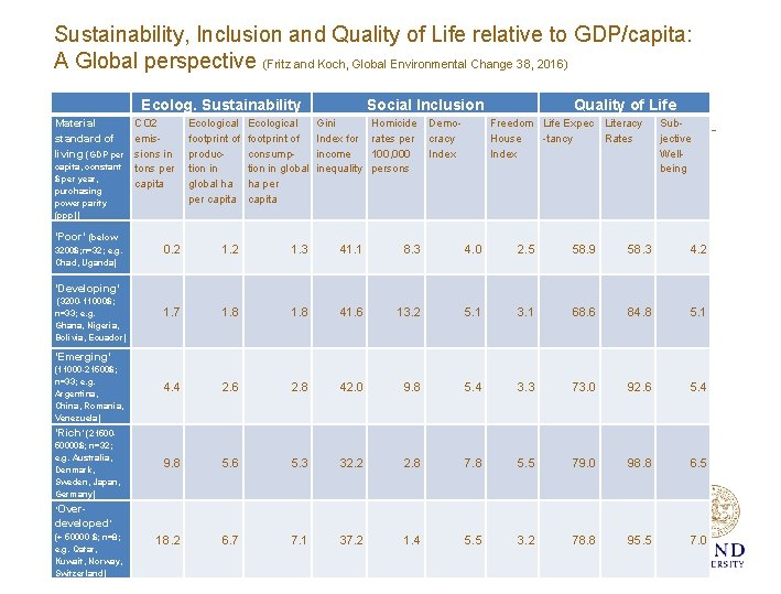 Sustainability, Inclusion and Quality of Life relative to GDP/capita: A Global perspective (Fritz and