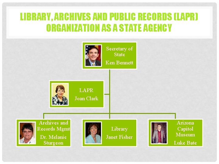 LIBRARY, ARCHIVES AND PUBLIC RECORDS (LAPR) ORGANIZATION AS A STATE AGENCY Secretary of State