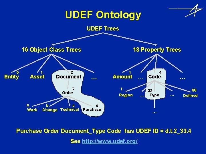 UDEF Ontology UDEF Trees 16 Object Class Trees 0 Entity 1 Asset 2 Document