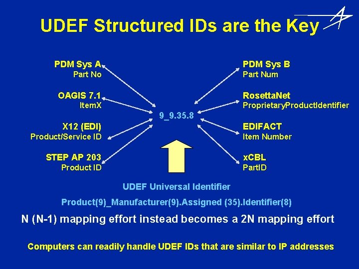 UDEF Structured IDs are the Key PDM Sys A PDM Sys B Part No