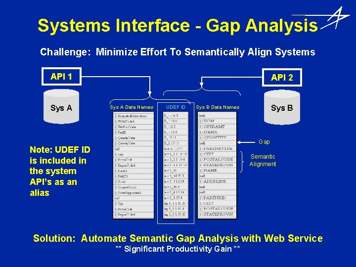 Systems Interface - Gap Analysis Challenge: Minimize Effort To Semantically Align Systems API 1