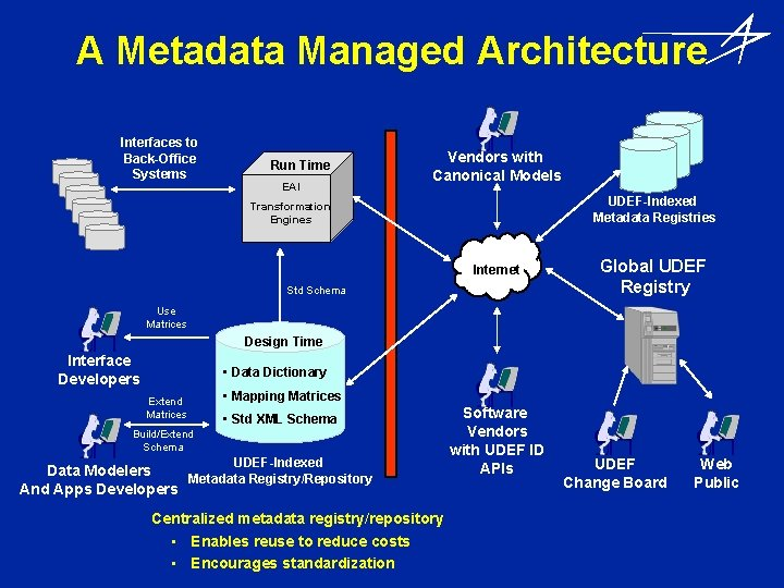 A Metadata Managed Architecture Interfaces to Back-Office Systems Run Time EAI Vendors with Canonical