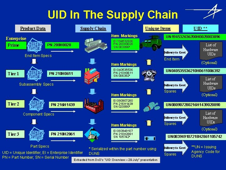 UID In The Supply Chain Product Data Supply Chain Item Markings Enterprise Prime Unique