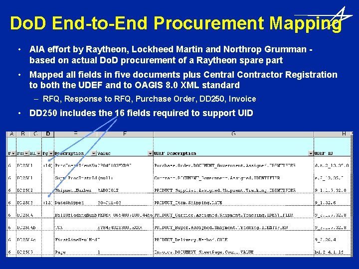Do. D End-to-End Procurement Mapping • AIA effort by Raytheon, Lockheed Martin and Northrop