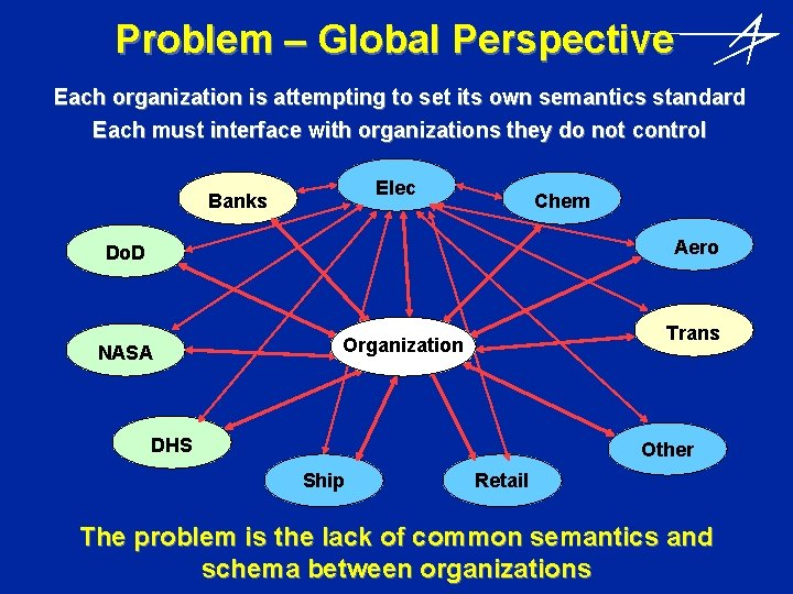 Problem – Global Perspective Each organization is attempting to set its own semantics standard