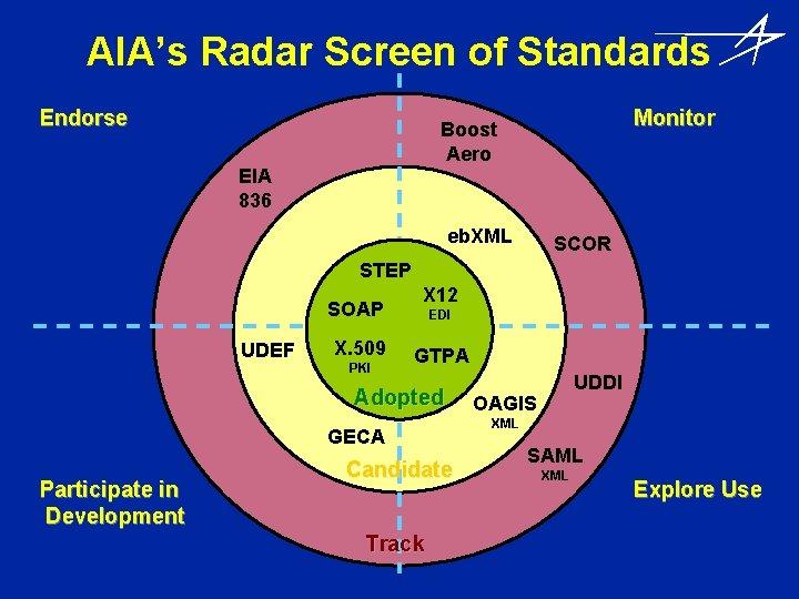 AIA's Radar Screen of Standards Endorse Monitor Boost Aero EIA 836 eb. XML SCOR