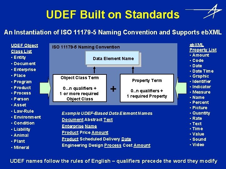 UDEF Built on Standards An Instantiation of ISO 11179 -5 Naming Convention and Supports