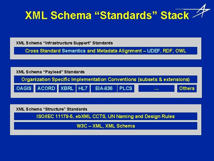 """XML Schema """"Standards"""" Stack XML Schema """"Infrastructure Support"""" Standards Cross Standard Semantics and Metadata"""