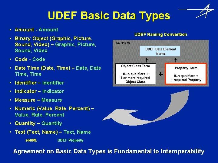 UDEF Basic Data Types • Amount - Amount • Binary Object (Graphic, Picture, Sound,