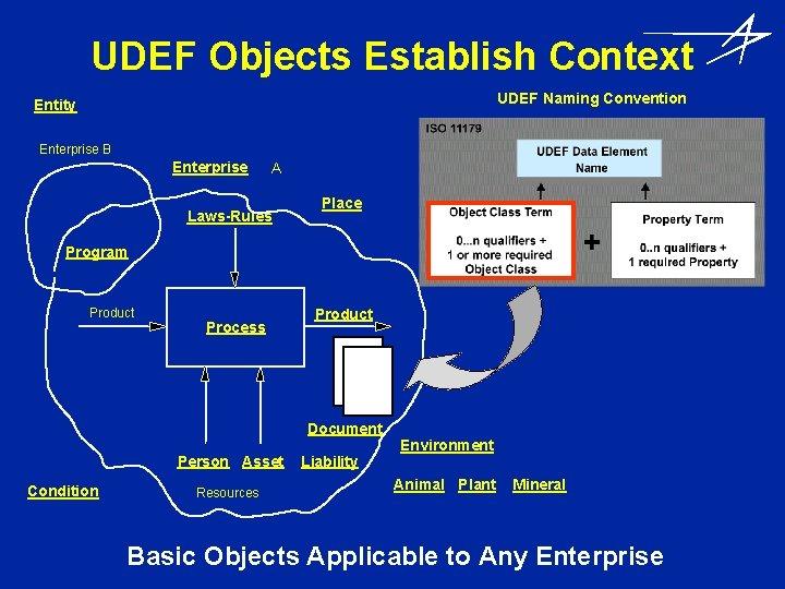 UDEF Objects Establish Context UDEF Naming Convention Entity Enterprise B Enterprise A Laws-Rules Place