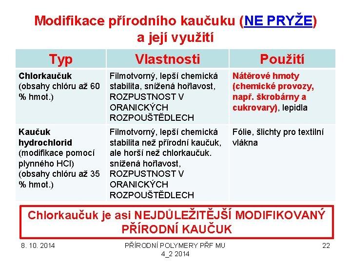 Modifikace přírodního kaučuku (NE PRYŽE) a její využití Typ Vlastnosti Použití Chlorkaučuk (obsahy chlóru
