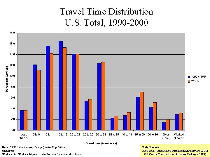 Travel Time Distribution U. S. Total, 1990 -2000 Note: C 2 SS did not