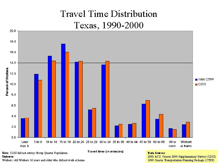 Travel Time Distribution Texas, 1990 -2000 Note: C 2 SS did not survey Group