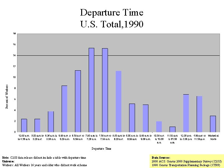 Percent of Workers Departure Time U. S. Total, 1990 Departure Time Note: C 2
