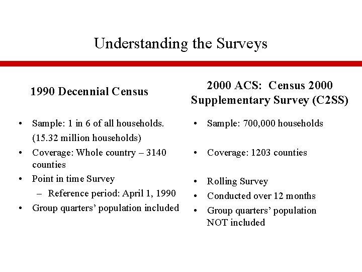 Understanding the Surveys 1990 Decennial Census • Sample: 1 in 6 of all households.