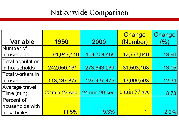 Nationwide Comparison Variable 1990 2000 Change (Number) (%) Number of households 91, 947, 410