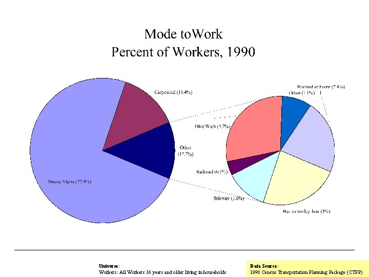 Universe: Workers: All Workers 16 years and older living in households Data Source: 1990