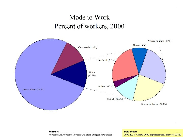 Universe: Workers: All Workers 16 years and older living in households Data Source 2000