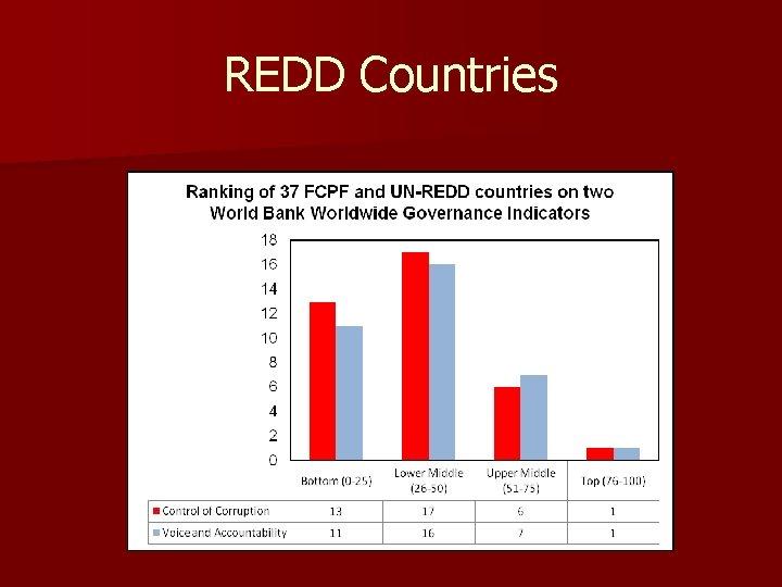 REDD Countries