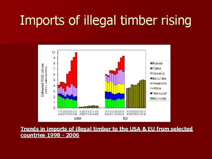 Imports of illegal timber rising Trends in imports of illegal timber to the USA