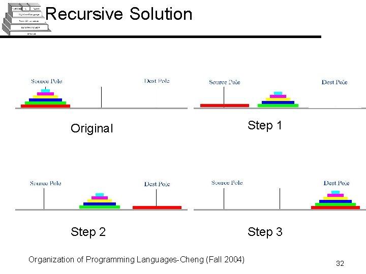 Recursive Solution Original Step 1 Step 2 Step 3 Organization of Programming Languages-Cheng (Fall