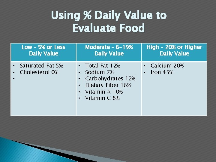 Using % Daily Value to Evaluate Food Low – 5% or Less Daily Value