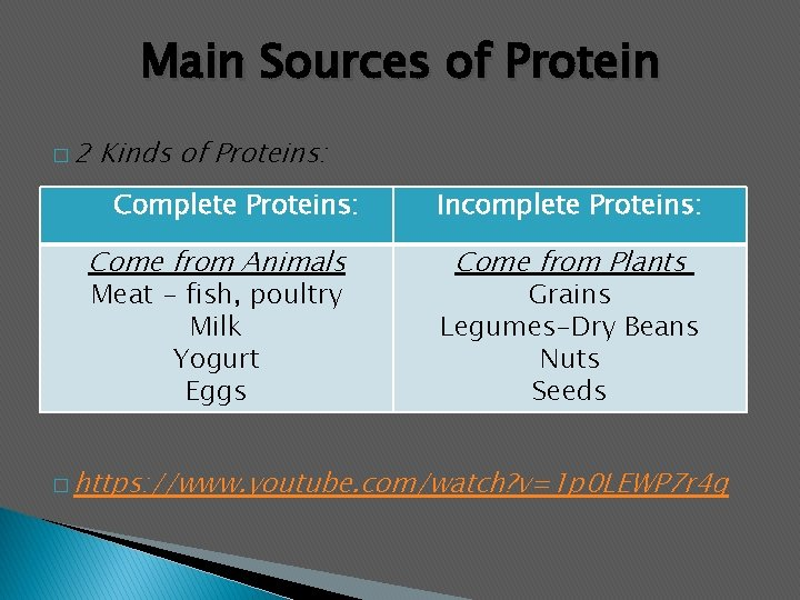 Main Sources of Protein � 2 Kinds of Proteins: Complete Proteins: Come from Animals