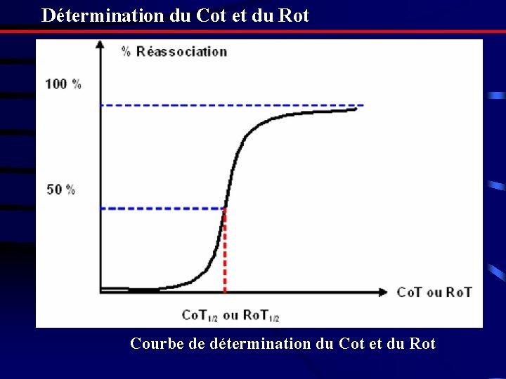 Détermination du Cot et du Rot Courbe de détermination du Cot et du Rot