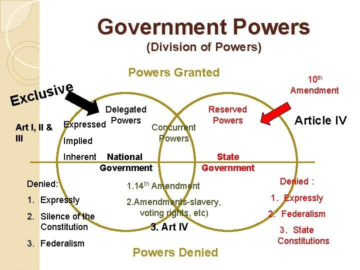 Government Powers (Division of Powers) Powers Granted e v i s u xcl E