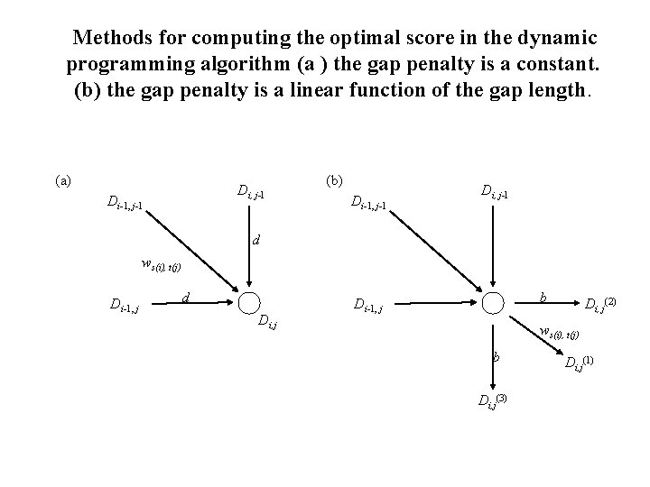 Methods for computing the optimal score in the dynamic programming algorithm (a ) the