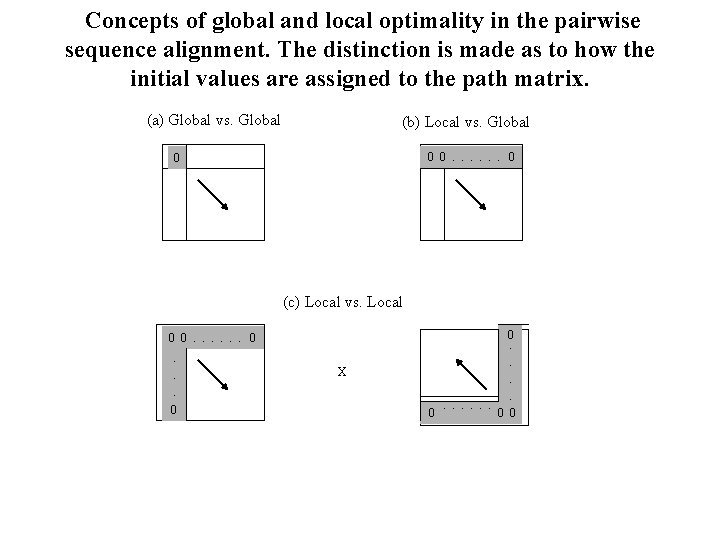 Concepts of global and local optimality in the pairwise sequence alignment. The distinction is