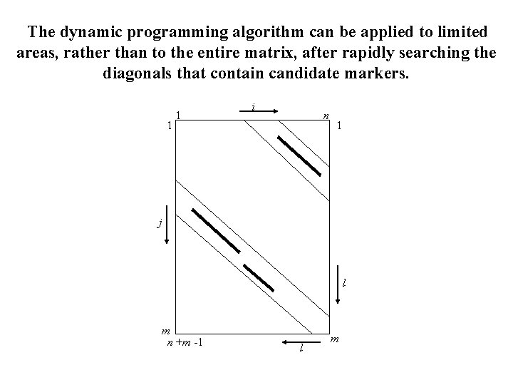 The dynamic programming algorithm can be applied to limited areas, rather than to the