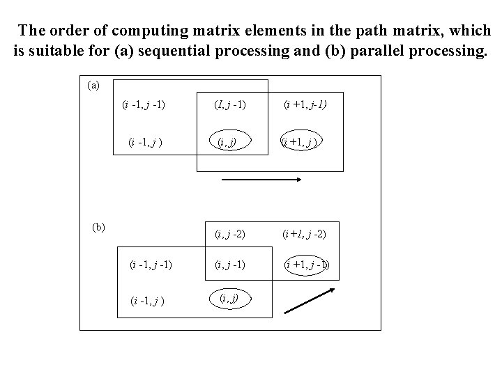 The order of computing matrix elements in the path matrix, which is suitable for