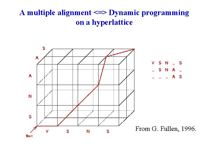 A multiple alignment <=> Dynamic programming on a hyperlattice From G. Fullen, 1996.