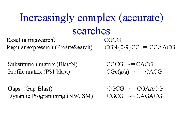 Increasingly complex (accurate) searches Exact (stringsearch) Regular expression (Prosite. Search) CGCG CGN{0 -9}CG =
