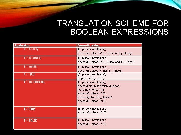 TRANSLATION SCHEME FOR BOOLEAN EXPRESSIONS Production Semantic action {E. place = newtemp(); append(E. place