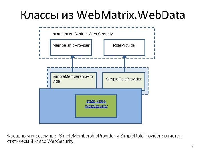 Классы из Web. Matrix. Web. Data namespace System. Web. Sequrity Membership. Provider Simple. Membership.