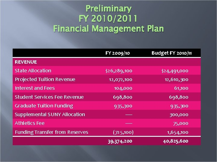 Preliminary FY 2010/2011 Financial Management Plan FY 2009/10 Budget FY 2010/11 REVENUE State Allocation